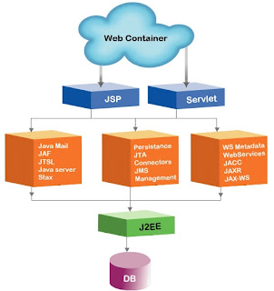 Java Technologies Development India