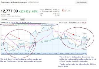 Dow jones 1 month chart