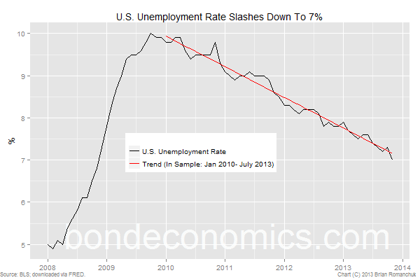 U.S. Unemployment Rate slashes lower to 7.0%