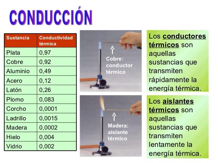 Ciencias f sicas segundo a o conductividad t rmica - Materiales aislantes termicos ...