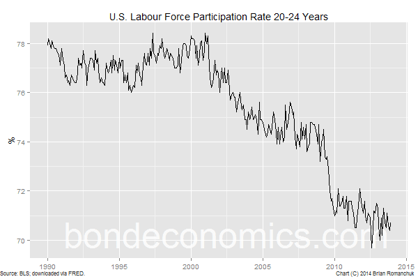 Chart: US Labor Force Participation Rate (20-24 years)