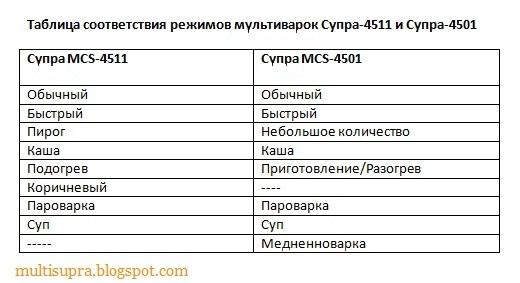 Таблица соответствия режимов мультиварок Супра-4511 и Супра-4501