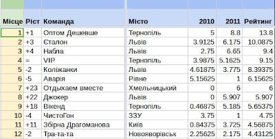 Рейтинг команд КВН Західної України