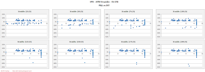SPX Short Options Straddle Scatter Plot DIT versus P&L - 45 DTE - Risk:Reward 25% Exits