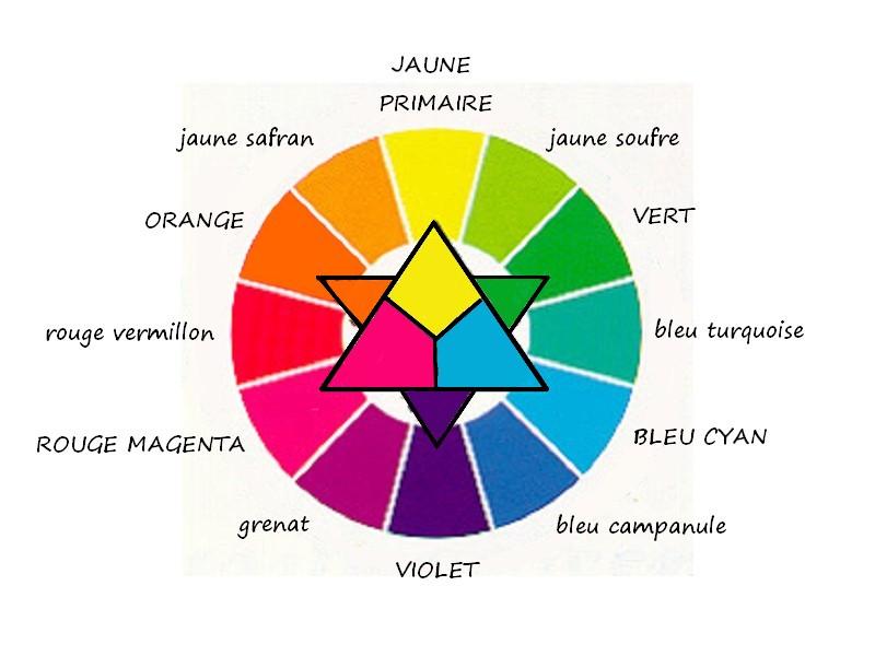 cercle chromatique des couleurs imprimer id e inspirante pour la conception de. Black Bedroom Furniture Sets. Home Design Ideas