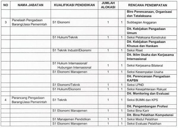LKPP - Recruitment D3, S1 Fresh Graduated CPNS LKPP