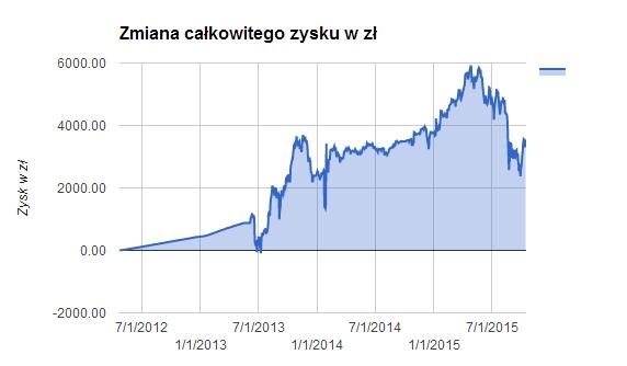 Łączny zysk na IKE przez 3 lata