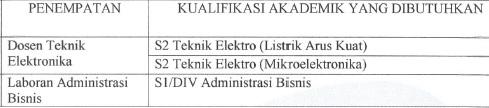 Loker D4, Lowongan S1, Info kerja CPNS, Karir Dosen terbaru