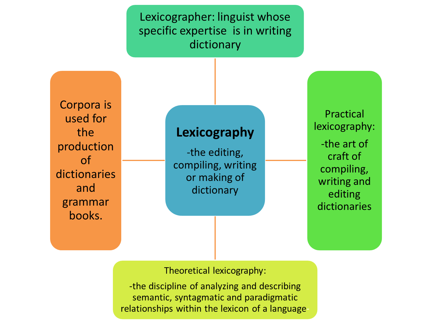 Learning environments dissertations