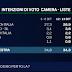 Sondaggio Emg per TgLa7 - M5S torna al 20%