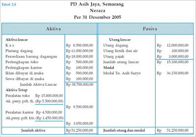 Laporan Keuangan Perusahaan Dagang Ss Belajar