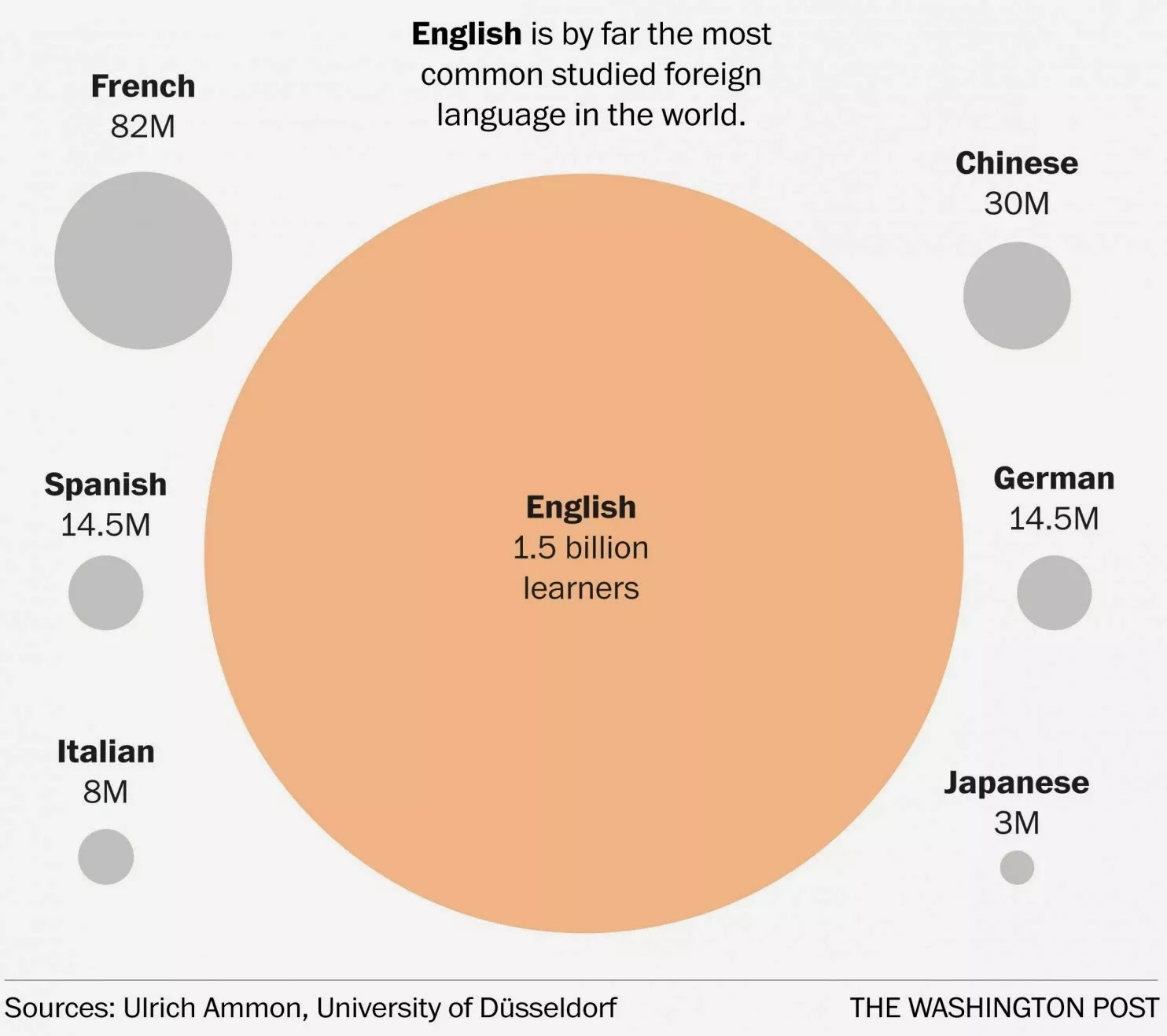 English Is Worlds Most Spoken Studied Language Talk The Talk - 3 most common languages in the world