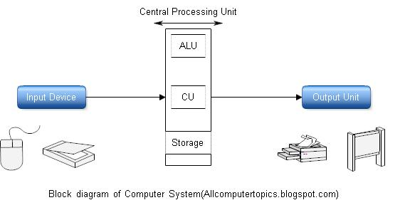 Central processing unitcpu all computer topics parts of cpu are also mention in above figurepicture publicscrutiny Images