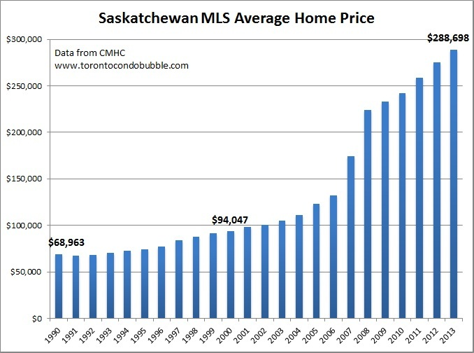 saskatchewan average home price graph