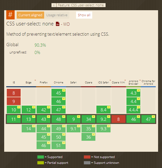 css user-select support browser