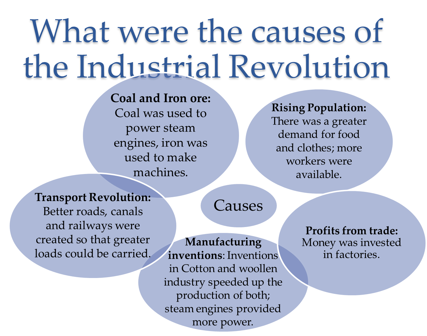 Industrial revolution term paper