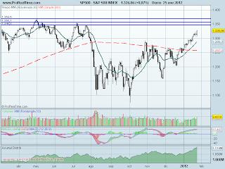 analisis tecnico de-S&P 500 diario-a 26 de enero de 2012
