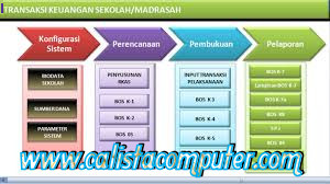 Download Aplikasi Pelaporan BOS 2013