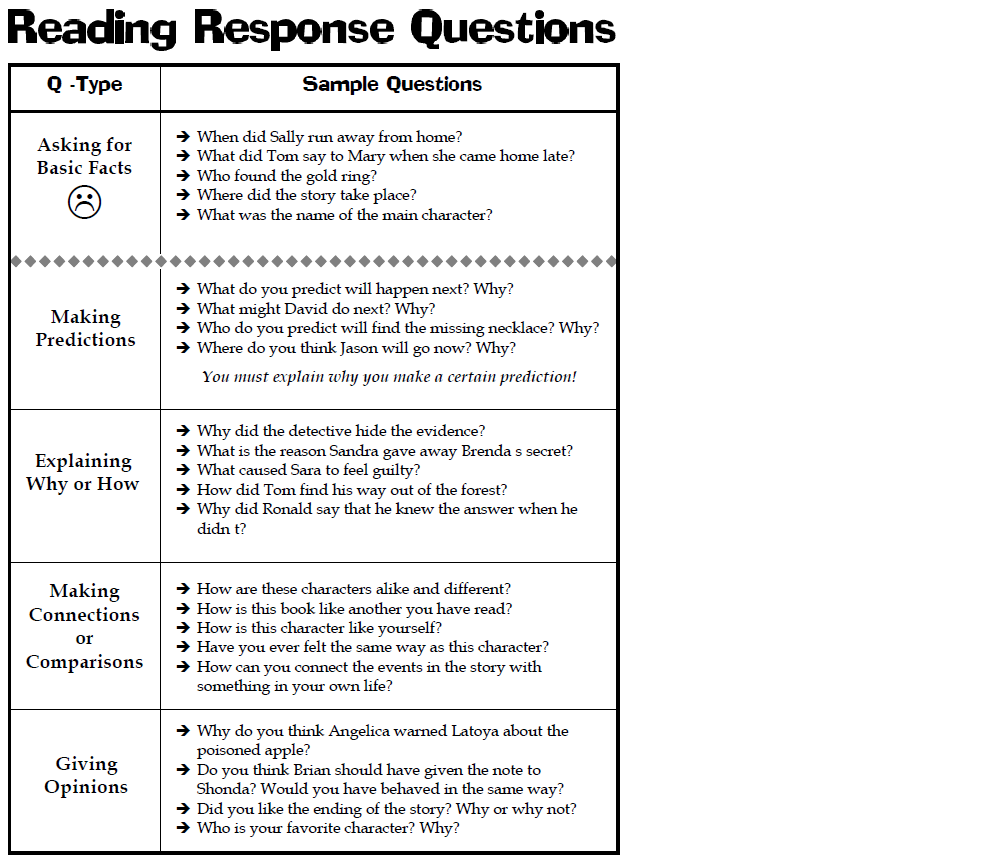 reading essays with questions It can be tough to practice your essay-writing skills on your own without a   strategies for developing students' learning & reading habits  as you go  back through your essay to figure out if it's any good, ask yourself these questions .