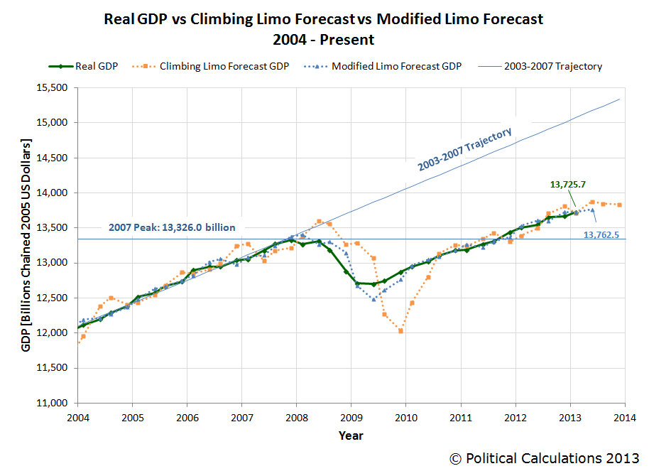Real GDP vs Climbing Limo Forecast vs Modified Limo Forecast, 2004Q1-2013Q1