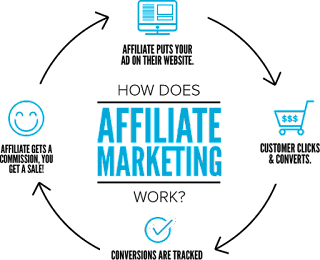How long does it take to earn money with affiliate marketing?