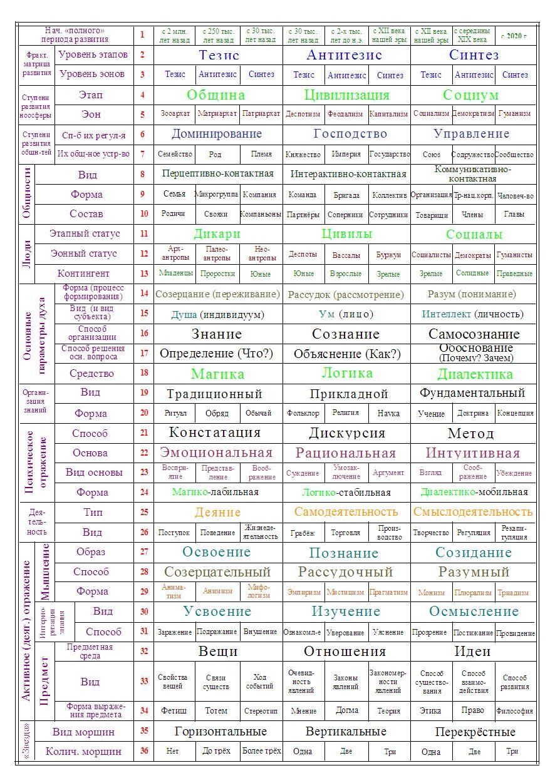 Таблица терминов