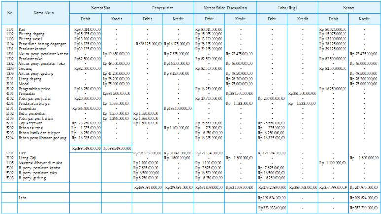 Cara Menyusun Neraca Atau Balance Sheet dengan Tepat