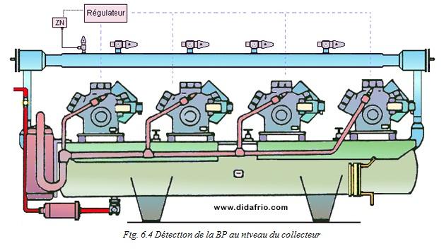 Detection de la bp au niveau du colleceur for Fonctionnement d un frigo