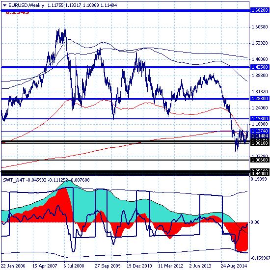 Евро не отказывается от сценария среднесрочного роста