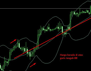 Bollinger Band Trend Up Image