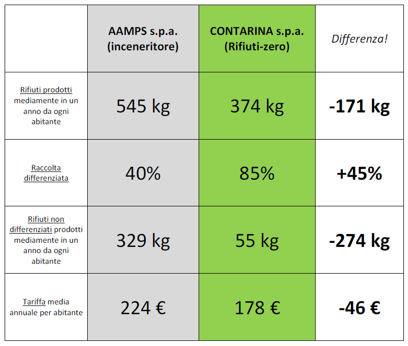 Gestioni a confronto...tra Aamps s.p.a. (incenerimento) e Contarina s.p.a. (rifiuti zero):