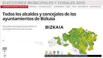 BIZKAIA : ELECCIONES MUNICIPALES