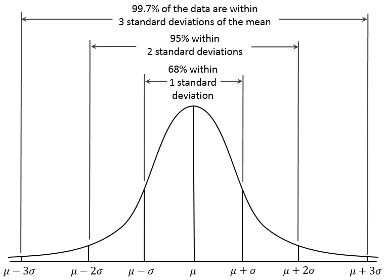Standard deviation along with an example engineers engine if quality control is poor then the test results will have much difference from the mean value and therefore standard deviation will be higher ccuart Images