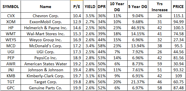 Untitled Why I Use a P/E Below 20 for Evaluating Dividend Stocks