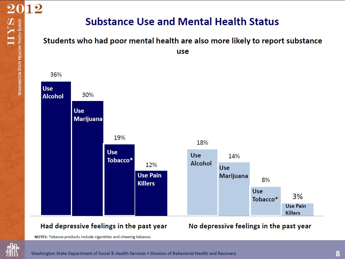 the relationship between substance use and mental health problems