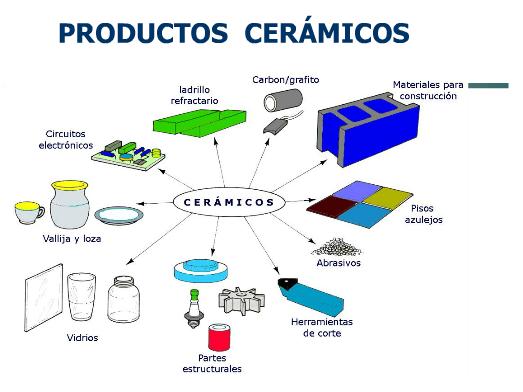 Estructura de los materiales cer mica - Azulejos refractarios ...