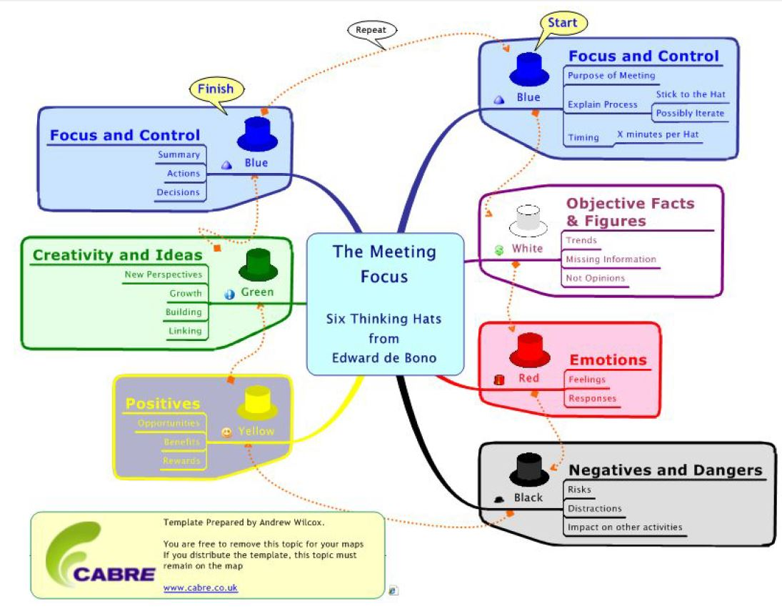 the powerful techniques of the six thinking hats Based on the brilliant thinking of edward de bono, the six thinking hats is a simple, yet incredibly powerful way to think and interact more effectively and efficiently.