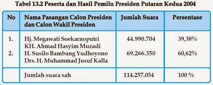 hasil putaran 2 pemilu 2004