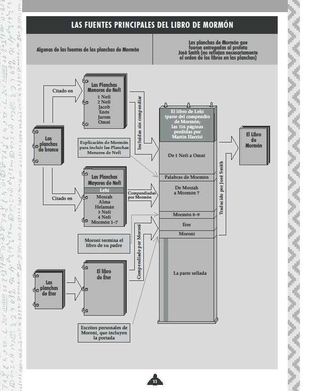 Evidencias del Libro de Mormón: Las fuentes principales del Libro de ...