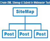 create xml sitemap and submit in webmaster tool free softics