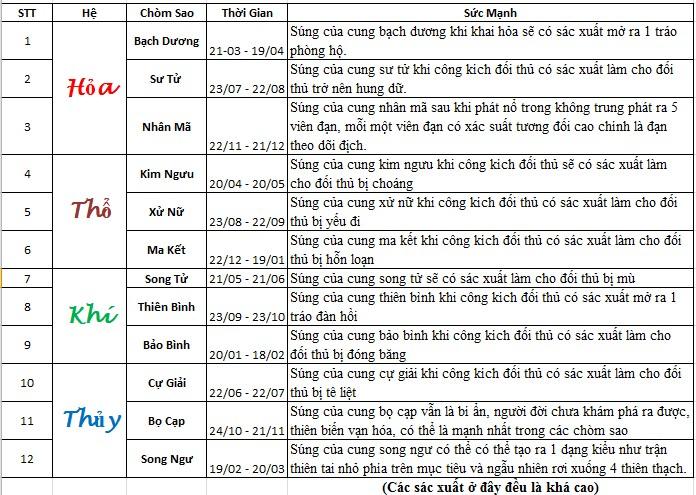 TruyenHay.Com - Ảnh 6 - 12 cung hoàng đạo vui Chap 10 12 Sao Tỏ Ra Nhún Nhường Người Khác Và Vâng Vâng
