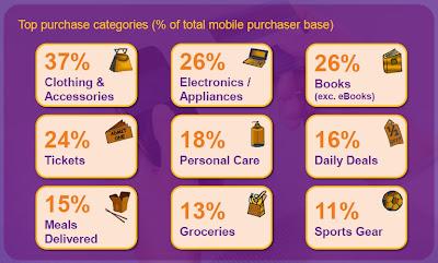 Dépenses sectorielles effectuées sur smartphones