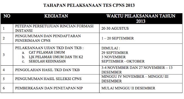 Jadwal Terbaru Penerimaan Pendaftaran CPNS Tahun 2013