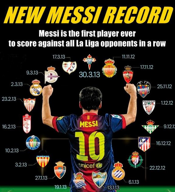 This graphic shows just how Lionel Messi has gone about scoring against every opponent