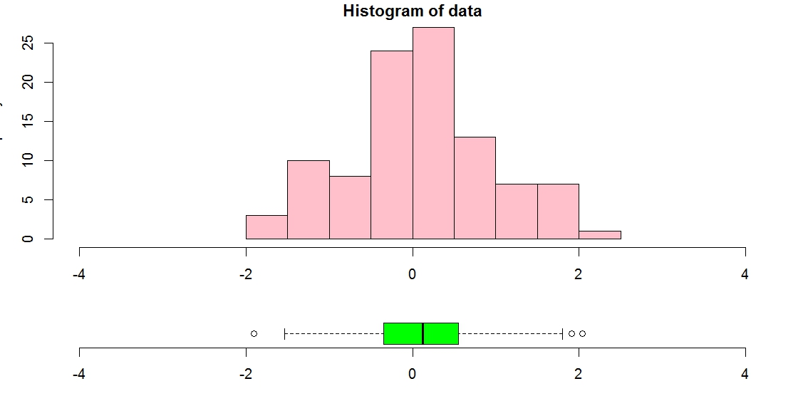 R graph gallery rg80 plotting boxplot and histogram overlayed or rg80 plotting boxplot and histogram overlayed or in margin ccuart Images