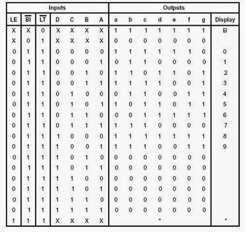 Contoh Rangkaian Elektronika Untuk Mengaktifkan Seven Segment Common Anoda Menggunakan IC Decoder 74LS47N