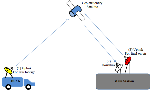 how dsng system works satellite tv engineering