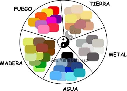 Feng shui ana mar a balarezo el feng shui y los colores for Como acomodar una casa segun el feng shui