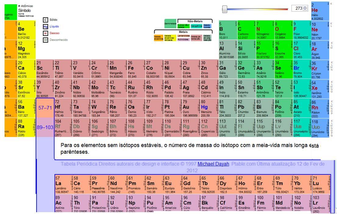 Tabela peri dica dica de site dizuera for Ptable tabela periodica