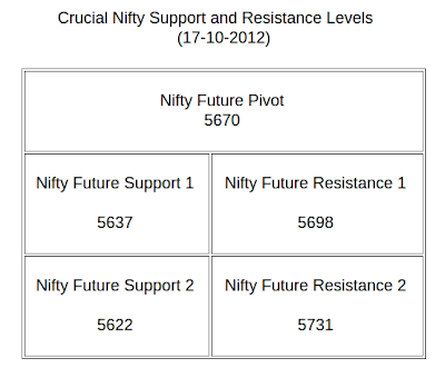 nifty future tips for tomorrow